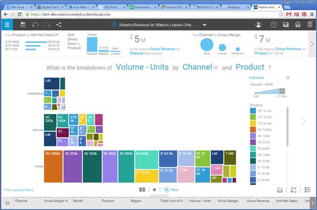 IBM planning analytics - suunnitteluun, budjetointiin ja ennusteiden tekoon.